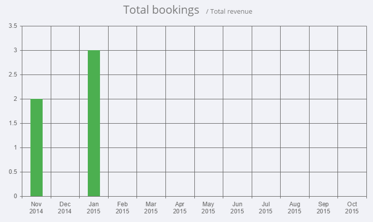 Graph shows number of bookings and revenue from appointments
